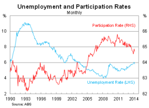 Unemployment + Participation Rate in Australia
